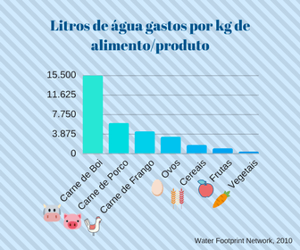 Litros de água gastos para produzir 1 kg de alimento ou produto
